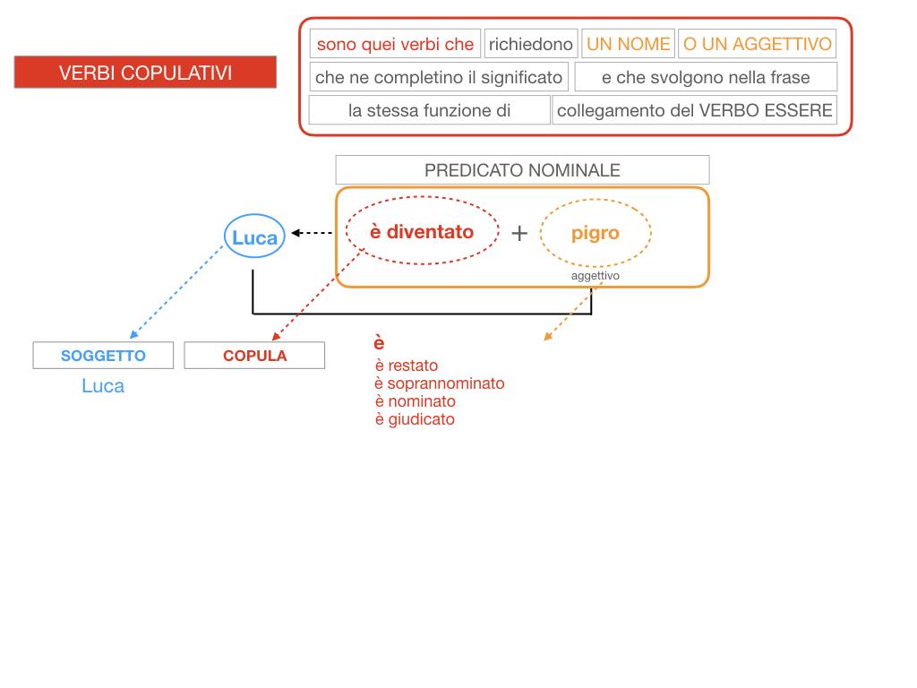 14. VERBI COPULATIVI E PREDICATIVO DEL SOGGETTO_FRASE NOMINALE_SIMULAZIONE.118