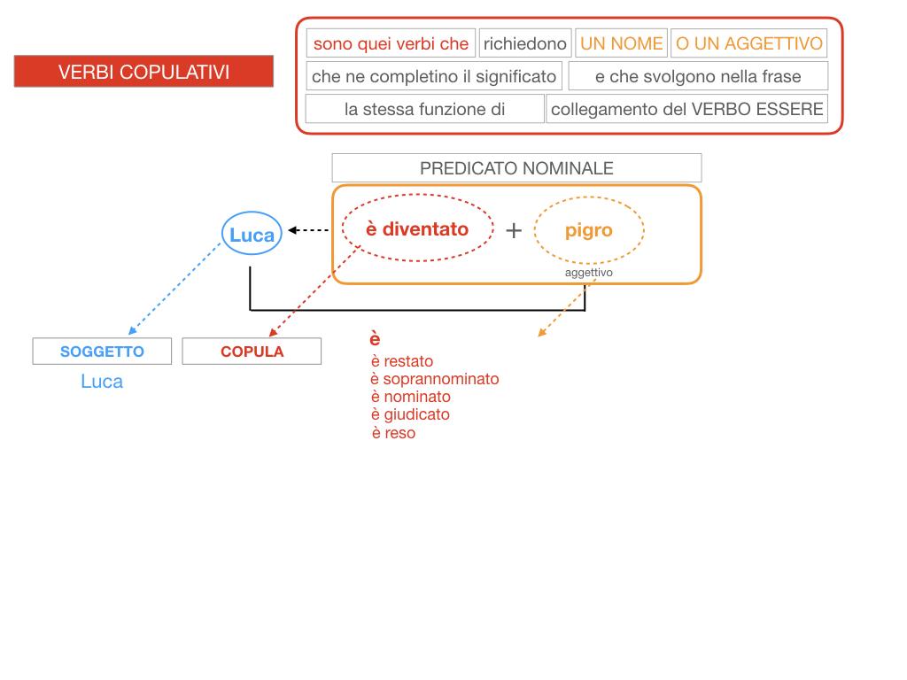 14. VERBI COPULATIVI E PREDICATIVO DEL SOGGETTO_FRASE NOMINALE_SIMULAZIONE.119