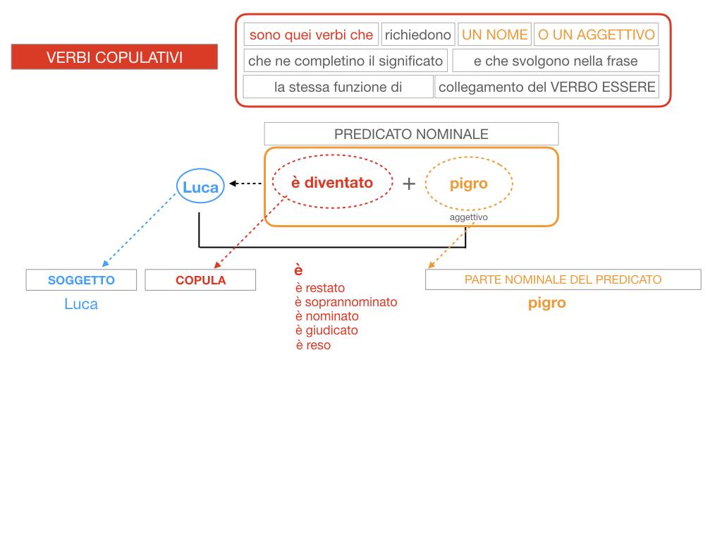 14. VERBI COPULATIVI E PREDICATIVO DEL SOGGETTO_FRASE NOMINALE_SIMULAZIONE.120