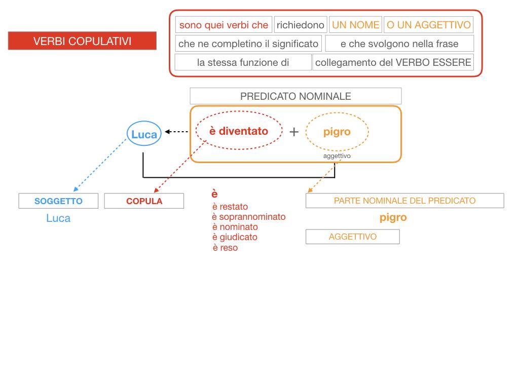 14. VERBI COPULATIVI E PREDICATIVO DEL SOGGETTO_FRASE NOMINALE_SIMULAZIONE.121
