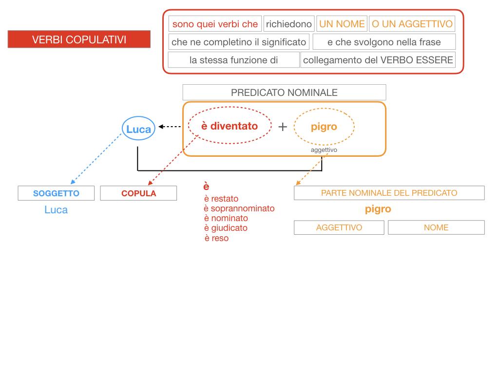 14. VERBI COPULATIVI E PREDICATIVO DEL SOGGETTO_FRASE NOMINALE_SIMULAZIONE.122