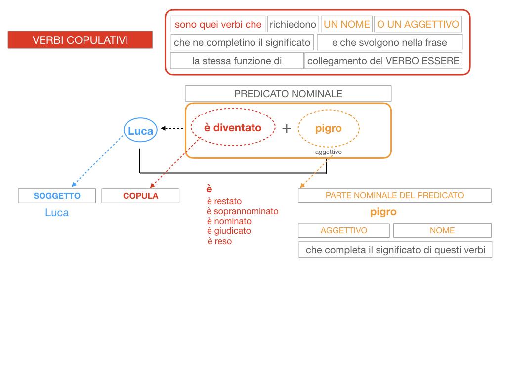 14. VERBI COPULATIVI E PREDICATIVO DEL SOGGETTO_FRASE NOMINALE_SIMULAZIONE.123