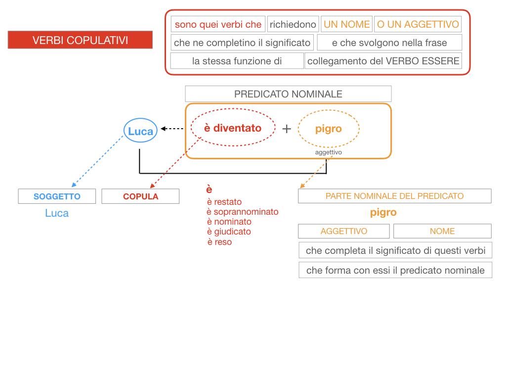 14. VERBI COPULATIVI E PREDICATIVO DEL SOGGETTO_FRASE NOMINALE_SIMULAZIONE.124