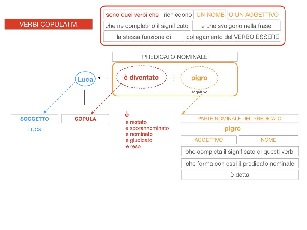 14. VERBI COPULATIVI E PREDICATIVO DEL SOGGETTO_FRASE NOMINALE_SIMULAZIONE.125