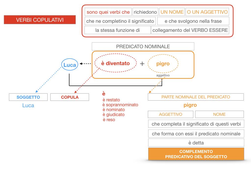 14. VERBI COPULATIVI E PREDICATIVO DEL SOGGETTO_FRASE NOMINALE_SIMULAZIONE.126