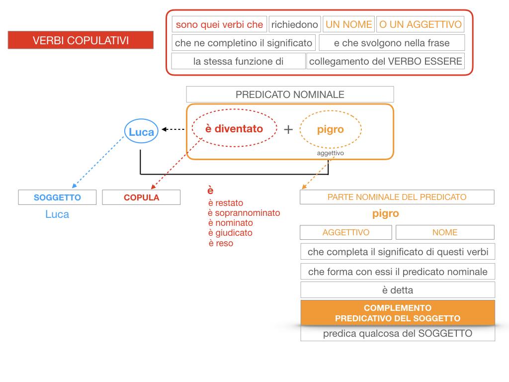 14. VERBI COPULATIVI E PREDICATIVO DEL SOGGETTO_FRASE NOMINALE_SIMULAZIONE.127
