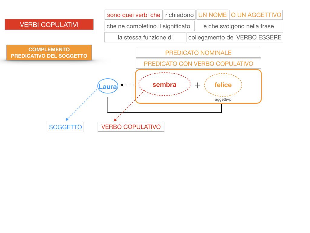 14. VERBI COPULATIVI E PREDICATIVO DEL SOGGETTO_FRASE NOMINALE_SIMULAZIONE.133