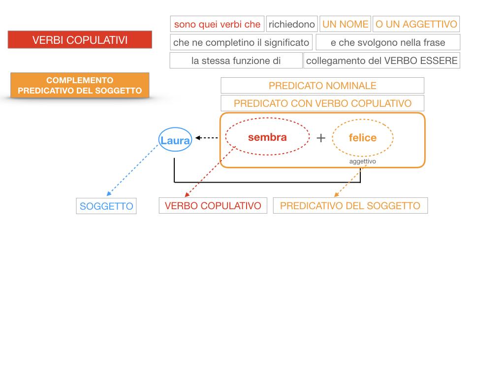 14. VERBI COPULATIVI E PREDICATIVO DEL SOGGETTO_FRASE NOMINALE_SIMULAZIONE.134