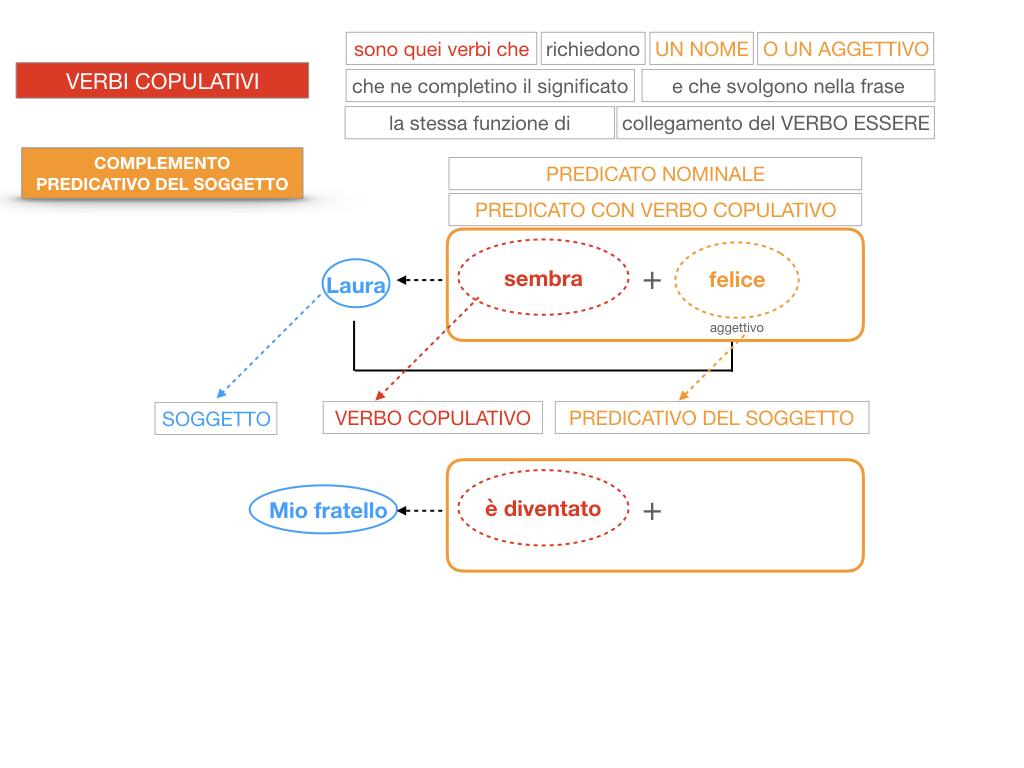 14. VERBI COPULATIVI E PREDICATIVO DEL SOGGETTO_FRASE NOMINALE_SIMULAZIONE.136