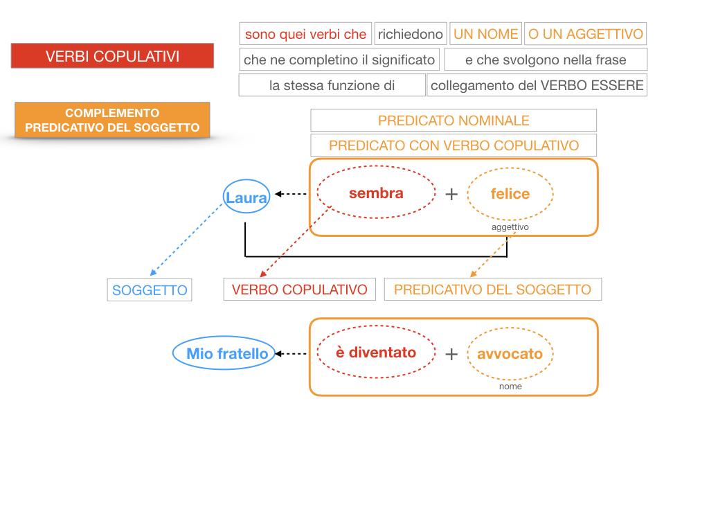 14. VERBI COPULATIVI E PREDICATIVO DEL SOGGETTO_FRASE NOMINALE_SIMULAZIONE.137