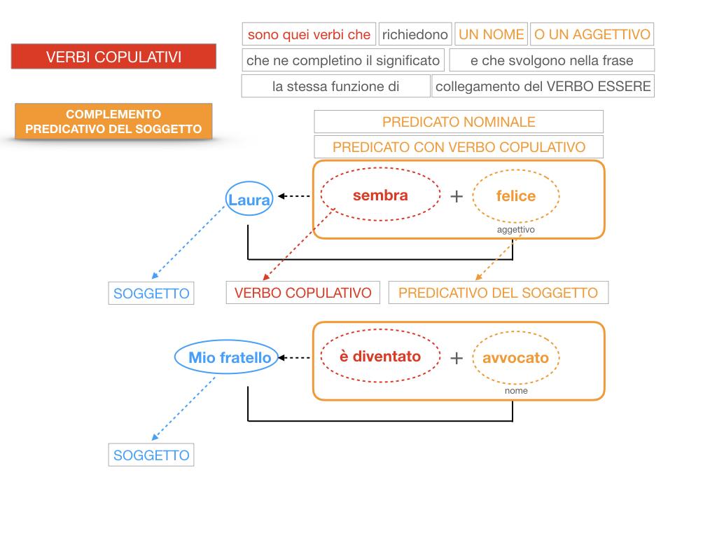 14. VERBI COPULATIVI E PREDICATIVO DEL SOGGETTO_FRASE NOMINALE_SIMULAZIONE.138
