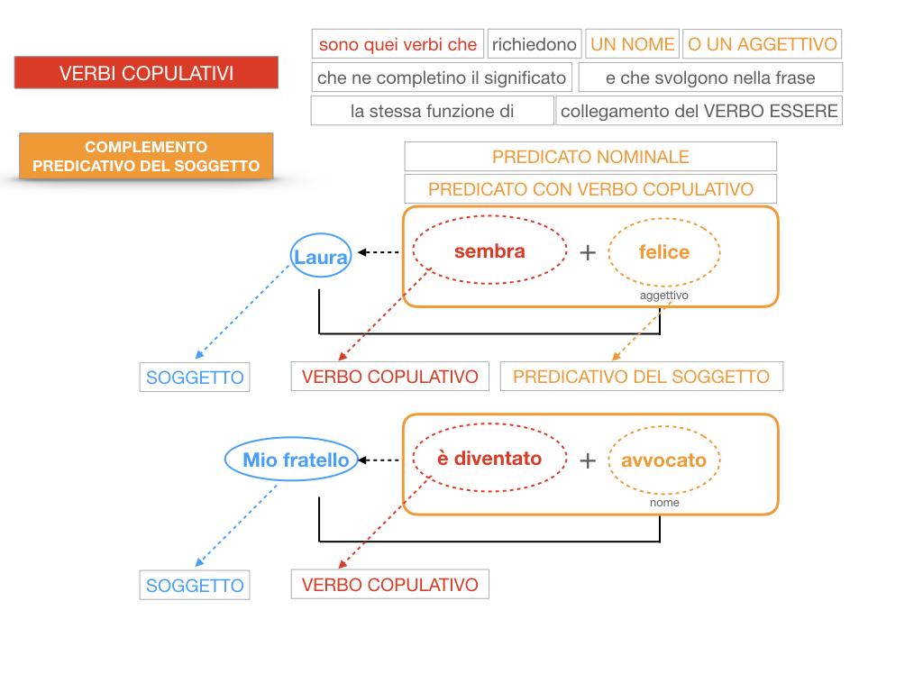 14. VERBI COPULATIVI E PREDICATIVO DEL SOGGETTO_FRASE NOMINALE_SIMULAZIONE.139