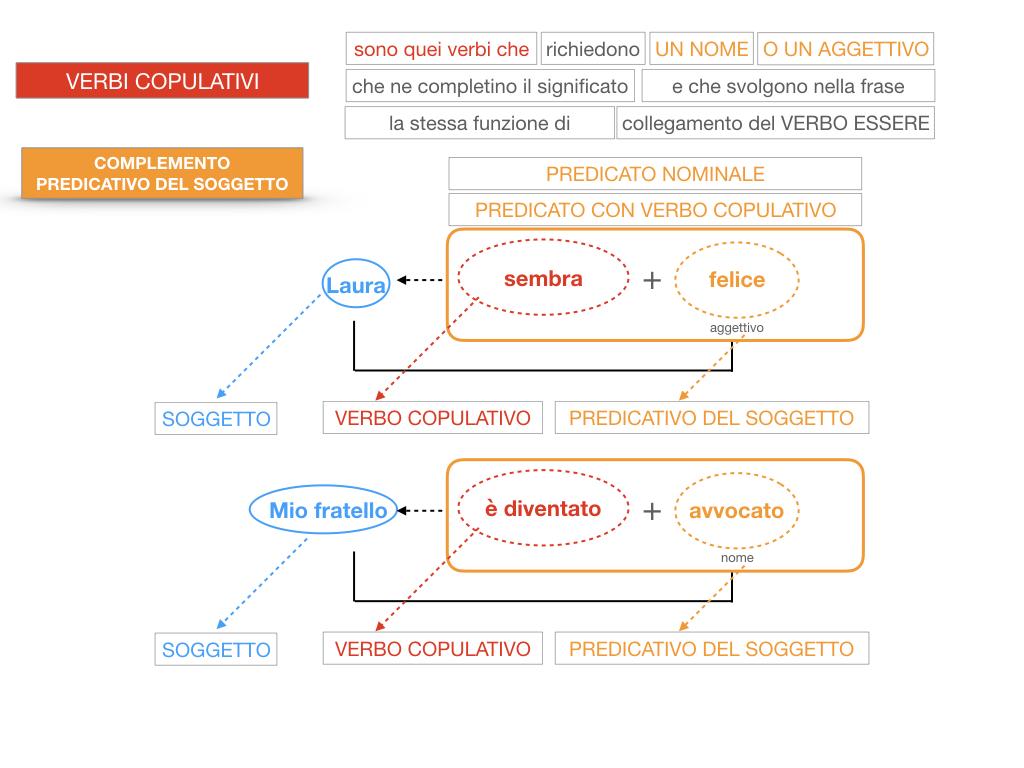 14. VERBI COPULATIVI E PREDICATIVO DEL SOGGETTO_FRASE NOMINALE_SIMULAZIONE.140