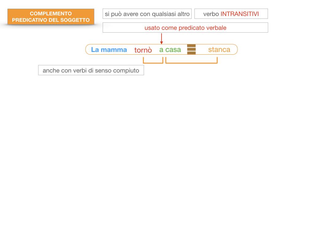 14. VERBI COPULATIVI E PREDICATIVO DEL SOGGETTO_FRASE NOMINALE_SIMULAZIONE.149