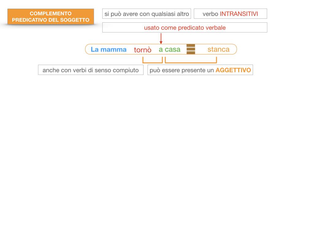 14. VERBI COPULATIVI E PREDICATIVO DEL SOGGETTO_FRASE NOMINALE_SIMULAZIONE.150
