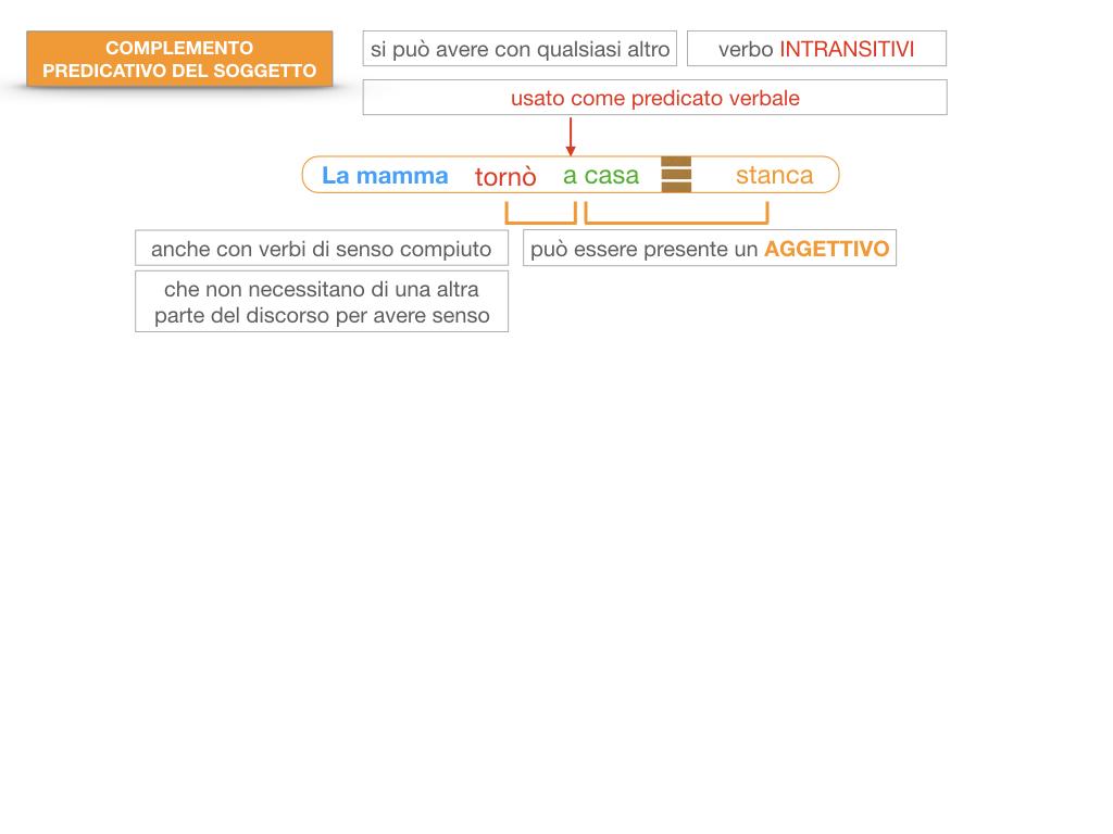 14. VERBI COPULATIVI E PREDICATIVO DEL SOGGETTO_FRASE NOMINALE_SIMULAZIONE.151