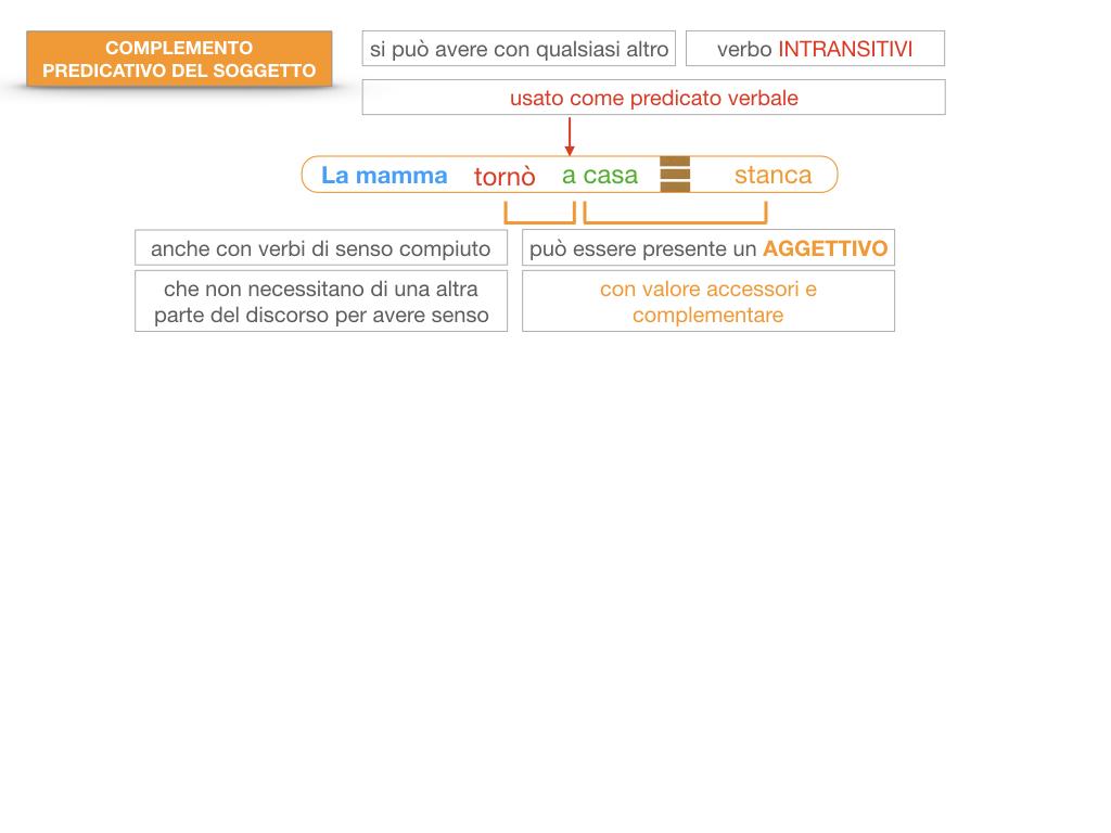 14. VERBI COPULATIVI E PREDICATIVO DEL SOGGETTO_FRASE NOMINALE_SIMULAZIONE.152