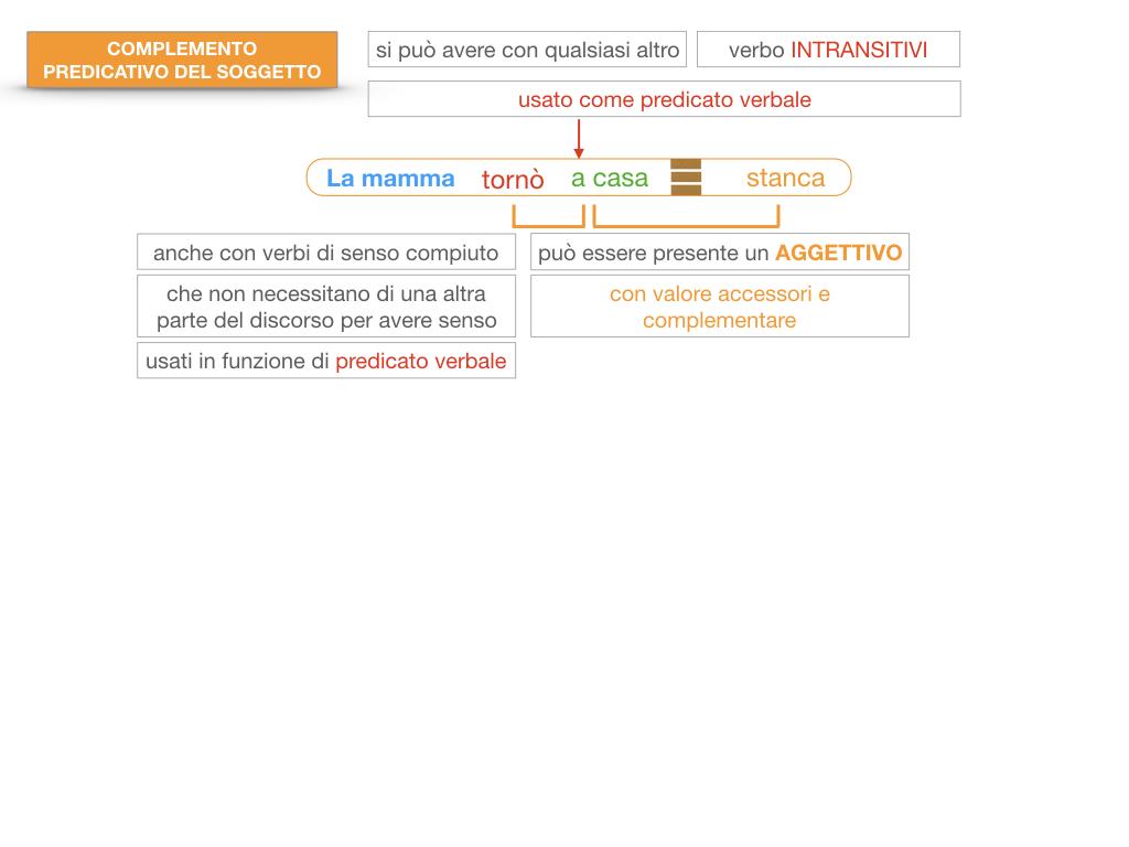 14. VERBI COPULATIVI E PREDICATIVO DEL SOGGETTO_FRASE NOMINALE_SIMULAZIONE.153