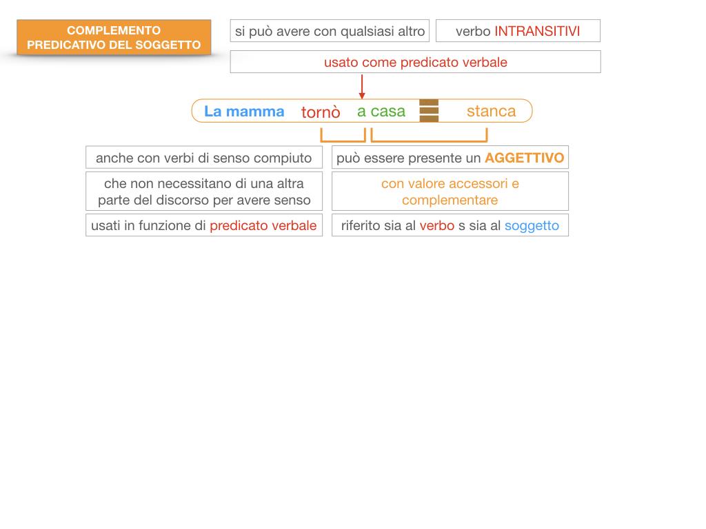 14. VERBI COPULATIVI E PREDICATIVO DEL SOGGETTO_FRASE NOMINALE_SIMULAZIONE.154