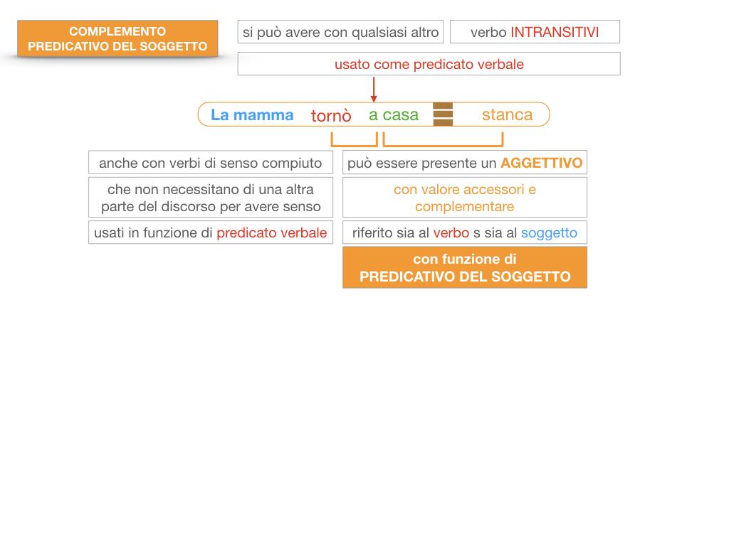 14. VERBI COPULATIVI E PREDICATIVO DEL SOGGETTO_FRASE NOMINALE_SIMULAZIONE.155