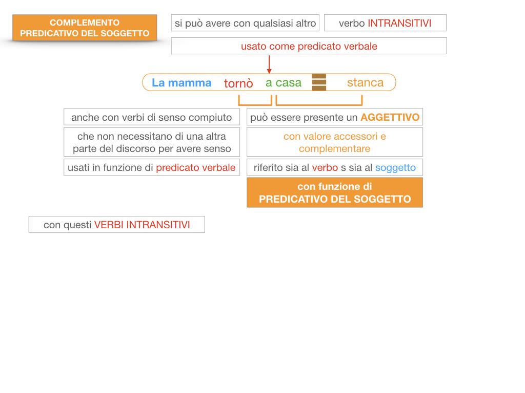 14. VERBI COPULATIVI E PREDICATIVO DEL SOGGETTO_FRASE NOMINALE_SIMULAZIONE.156