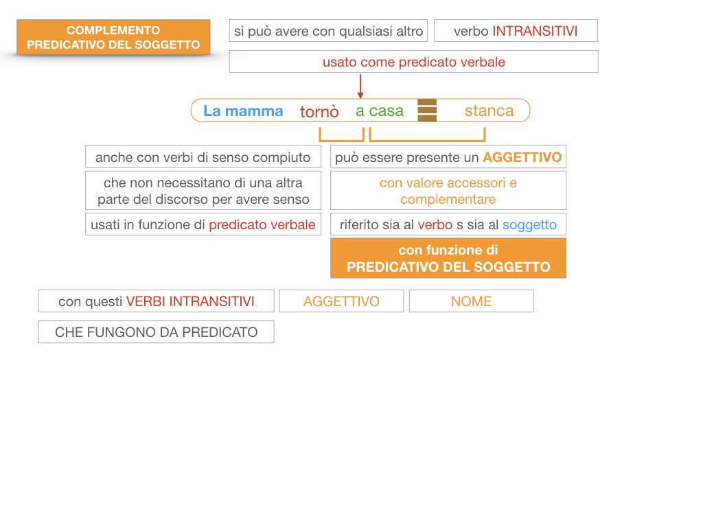 14. VERBI COPULATIVI E PREDICATIVO DEL SOGGETTO_FRASE NOMINALE_SIMULAZIONE.159