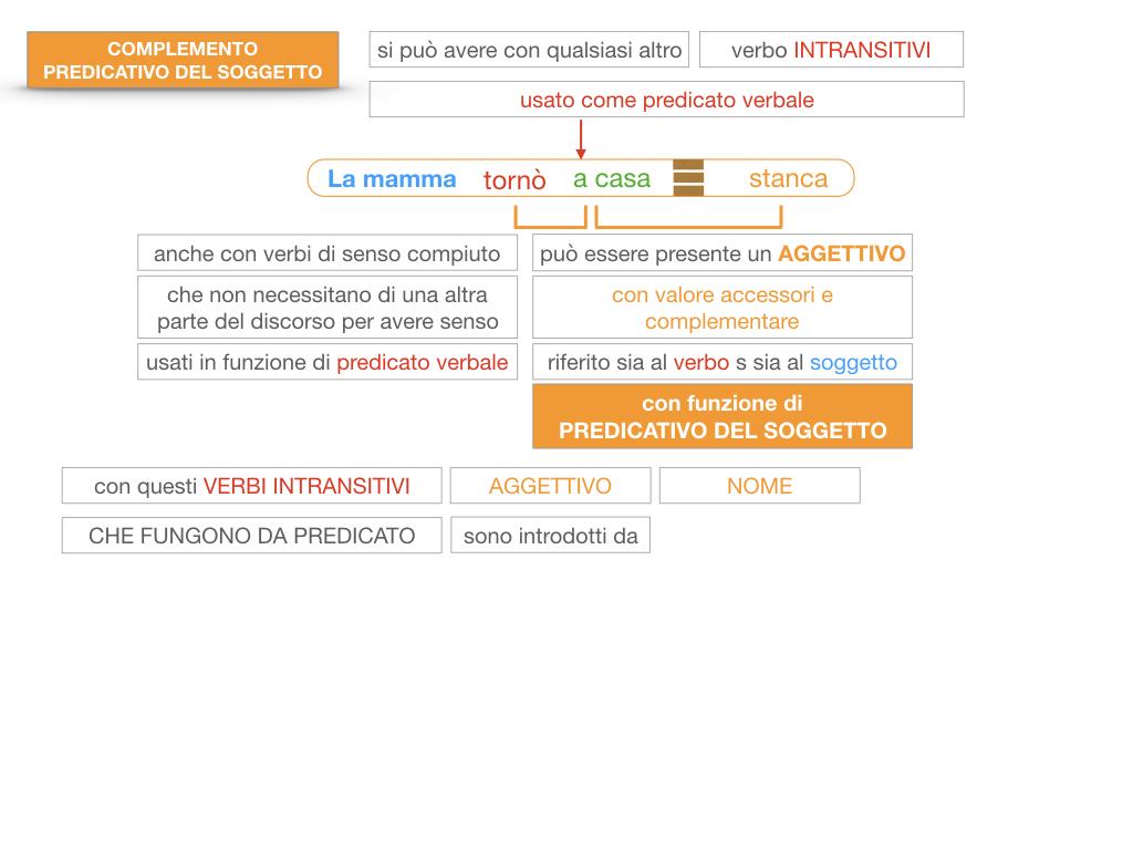 14. VERBI COPULATIVI E PREDICATIVO DEL SOGGETTO_FRASE NOMINALE_SIMULAZIONE.160