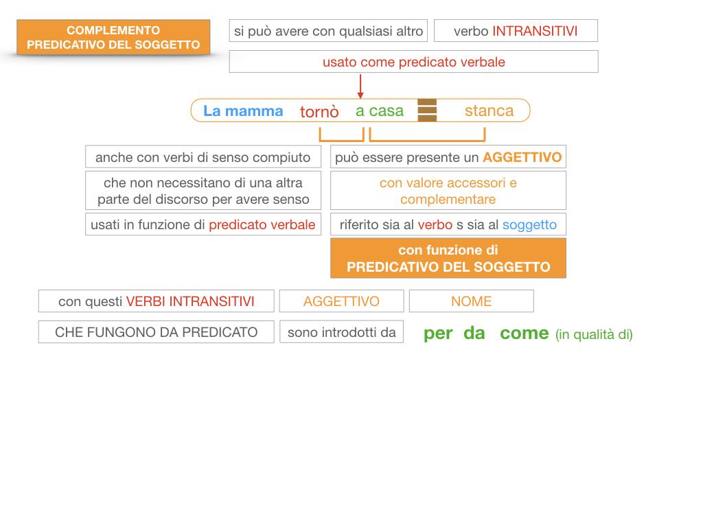 14. VERBI COPULATIVI E PREDICATIVO DEL SOGGETTO_FRASE NOMINALE_SIMULAZIONE.161
