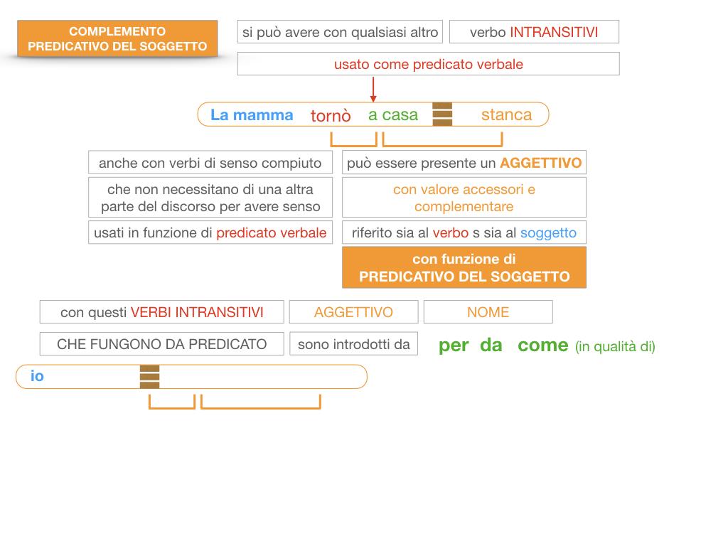 14. VERBI COPULATIVI E PREDICATIVO DEL SOGGETTO_FRASE NOMINALE_SIMULAZIONE.162
