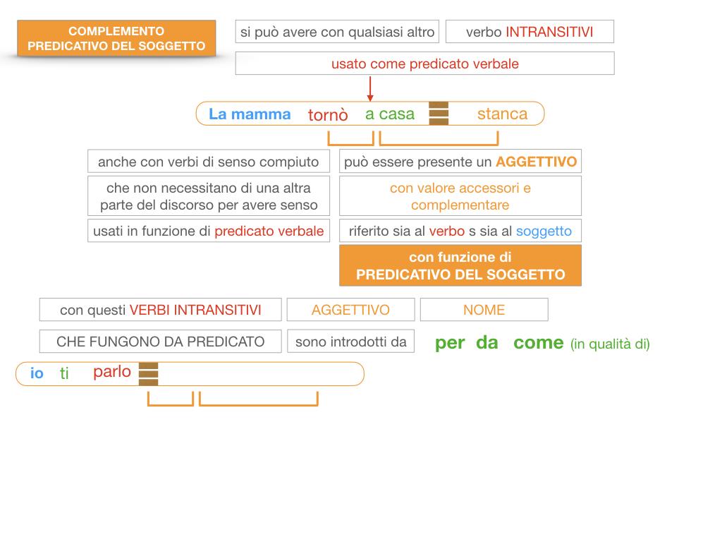 14. VERBI COPULATIVI E PREDICATIVO DEL SOGGETTO_FRASE NOMINALE_SIMULAZIONE.164