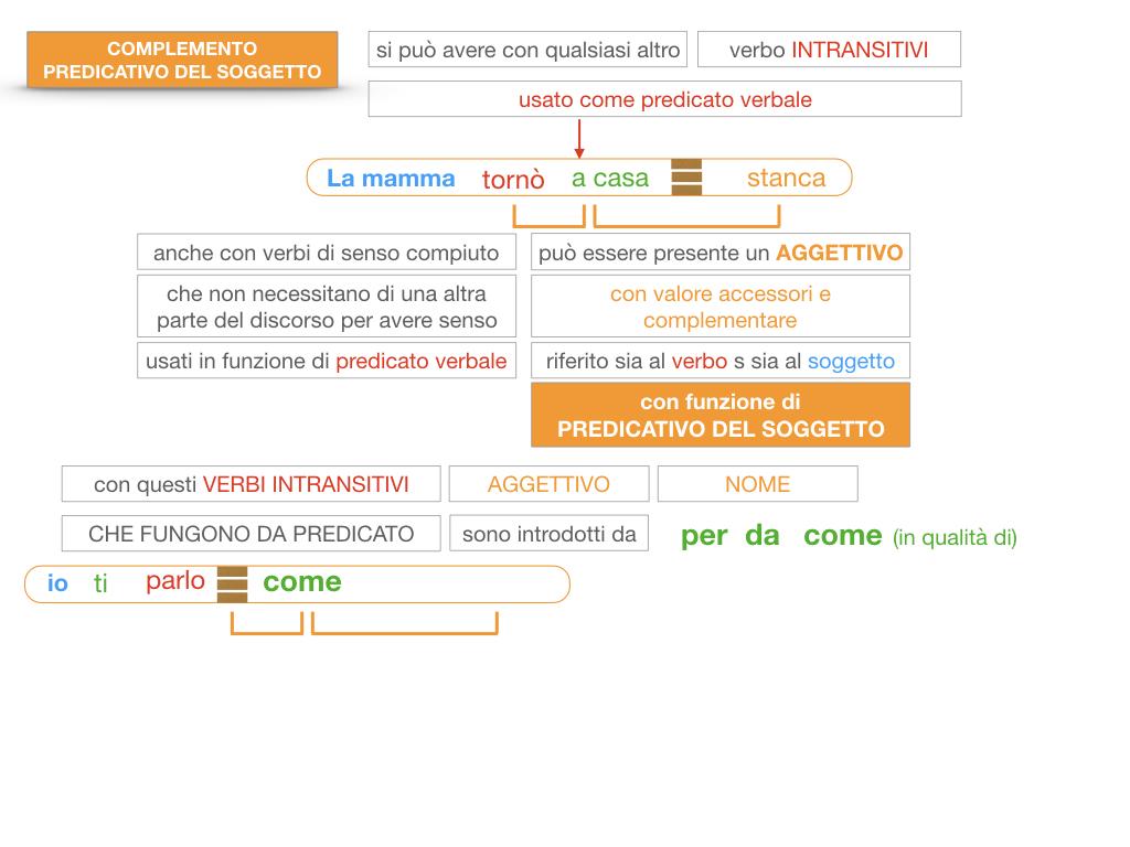 14. VERBI COPULATIVI E PREDICATIVO DEL SOGGETTO_FRASE NOMINALE_SIMULAZIONE.165