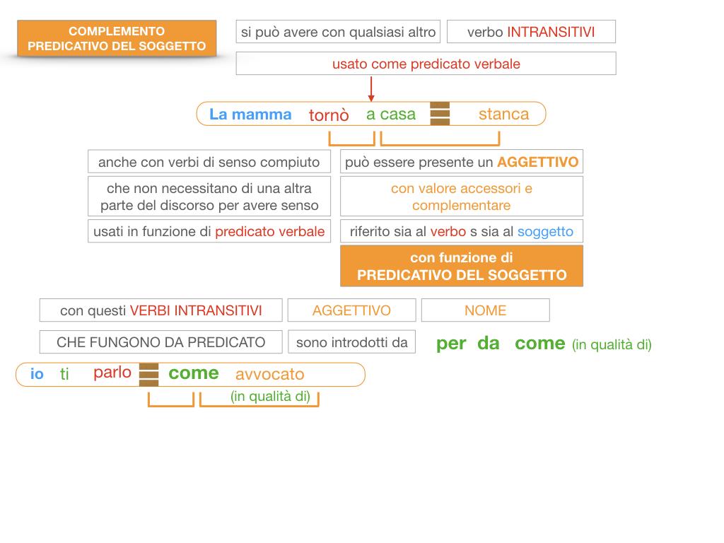 14. VERBI COPULATIVI E PREDICATIVO DEL SOGGETTO_FRASE NOMINALE_SIMULAZIONE.168