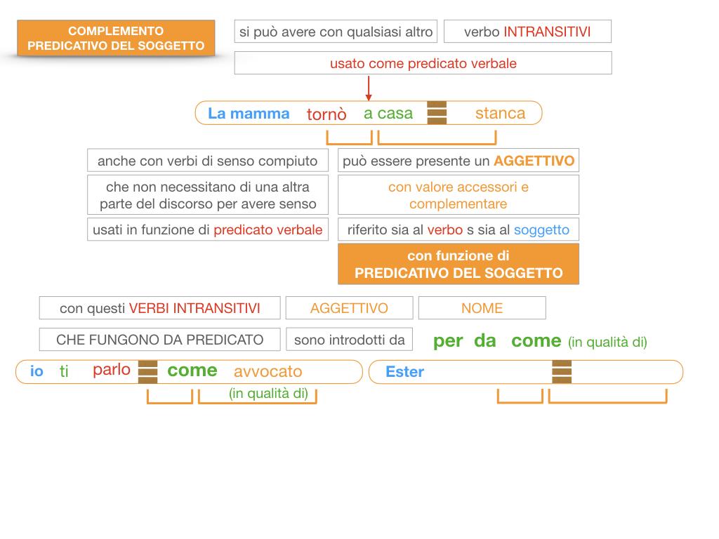 14. VERBI COPULATIVI E PREDICATIVO DEL SOGGETTO_FRASE NOMINALE_SIMULAZIONE.169
