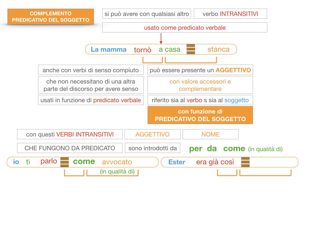 14. VERBI COPULATIVI E PREDICATIVO DEL SOGGETTO_FRASE NOMINALE_SIMULAZIONE.170
