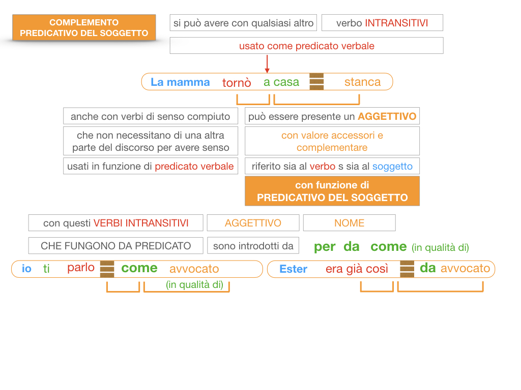 14. VERBI COPULATIVI E PREDICATIVO DEL SOGGETTO_FRASE NOMINALE_SIMULAZIONE.171
