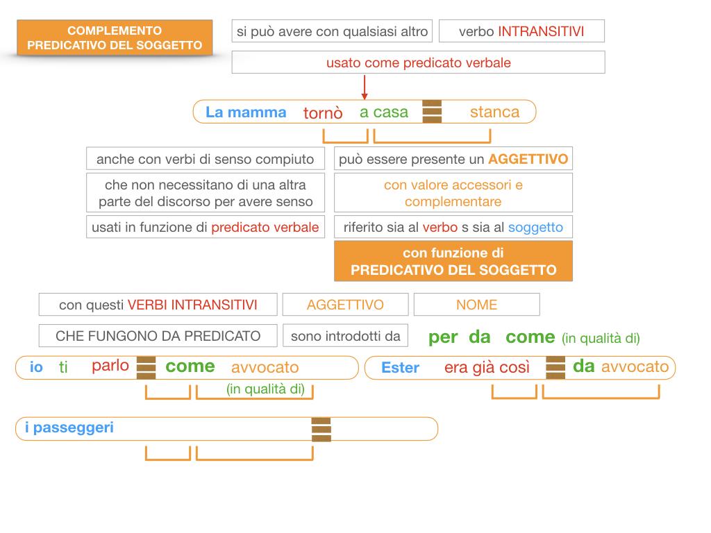 14. VERBI COPULATIVI E PREDICATIVO DEL SOGGETTO_FRASE NOMINALE_SIMULAZIONE.172