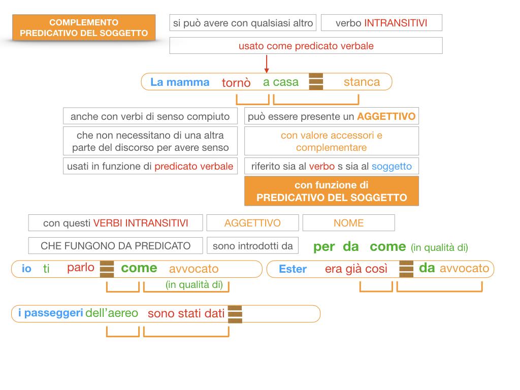 14. VERBI COPULATIVI E PREDICATIVO DEL SOGGETTO_FRASE NOMINALE_SIMULAZIONE.174