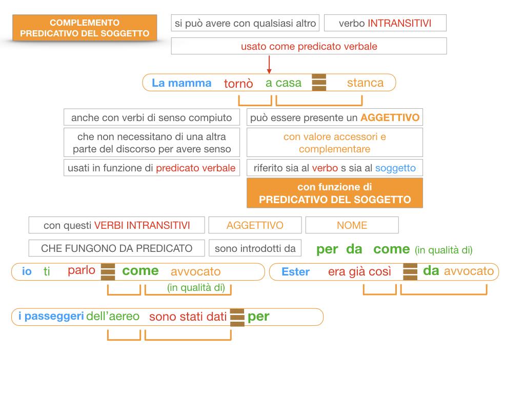 14. VERBI COPULATIVI E PREDICATIVO DEL SOGGETTO_FRASE NOMINALE_SIMULAZIONE.175