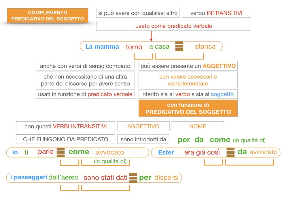 14. VERBI COPULATIVI E PREDICATIVO DEL SOGGETTO_FRASE NOMINALE_SIMULAZIONE.176