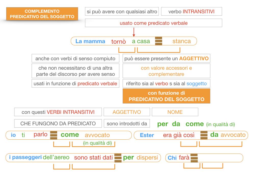 14. VERBI COPULATIVI E PREDICATIVO DEL SOGGETTO_FRASE NOMINALE_SIMULAZIONE.178