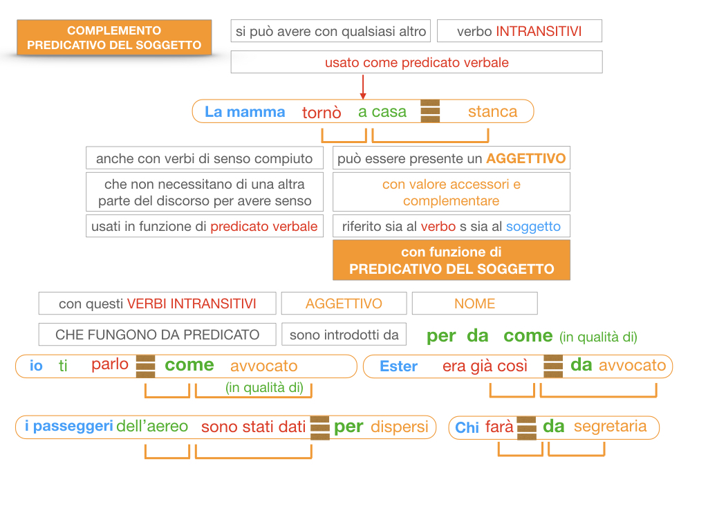 14. VERBI COPULATIVI E PREDICATIVO DEL SOGGETTO_FRASE NOMINALE_SIMULAZIONE.180