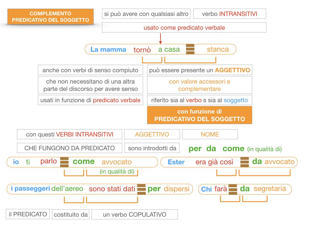 14. VERBI COPULATIVI E PREDICATIVO DEL SOGGETTO_FRASE NOMINALE_SIMULAZIONE.183