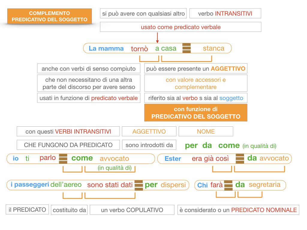 14. VERBI COPULATIVI E PREDICATIVO DEL SOGGETTO_FRASE NOMINALE_SIMULAZIONE.184