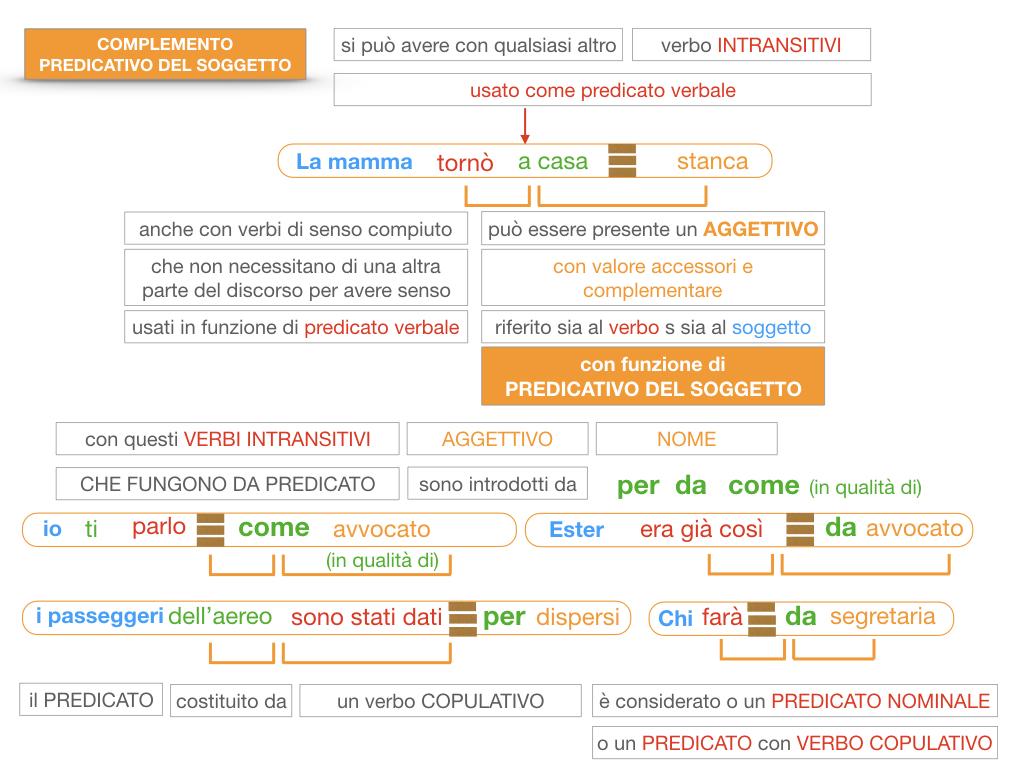 14. VERBI COPULATIVI E PREDICATIVO DEL SOGGETTO_FRASE NOMINALE_SIMULAZIONE.185