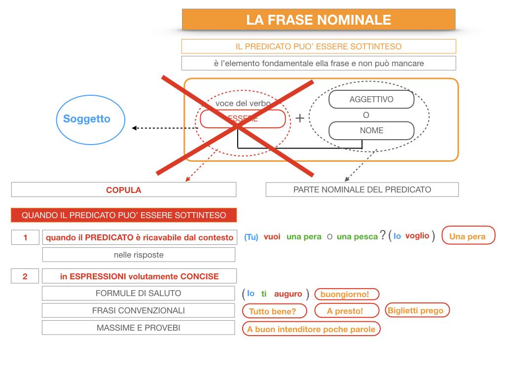 14. VERBI COPULATIVI E PREDICATIVO DEL SOGGETTO_FRASE NOMINALE_SIMULAZIONE.186