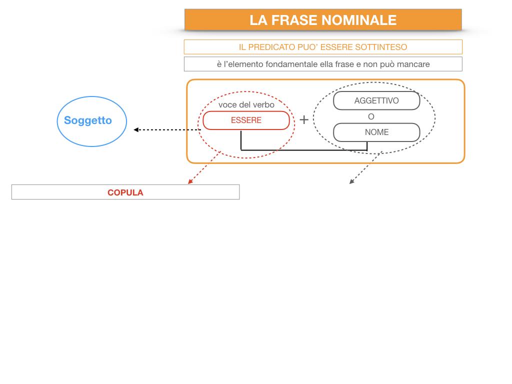 14. VERBI COPULATIVI E PREDICATIVO DEL SOGGETTO_FRASE NOMINALE_SIMULAZIONE.192