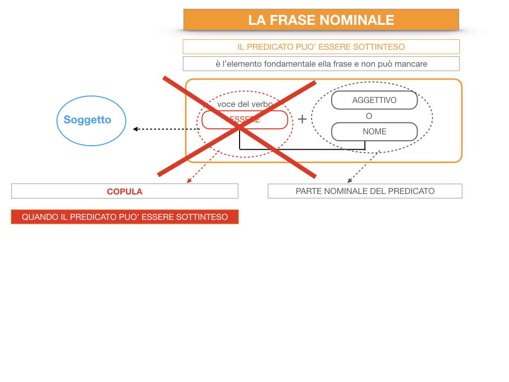 14. VERBI COPULATIVI E PREDICATIVO DEL SOGGETTO_FRASE NOMINALE_SIMULAZIONE.194