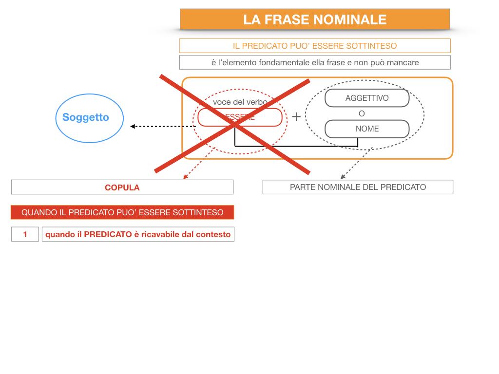 14. VERBI COPULATIVI E PREDICATIVO DEL SOGGETTO_FRASE NOMINALE_SIMULAZIONE.195