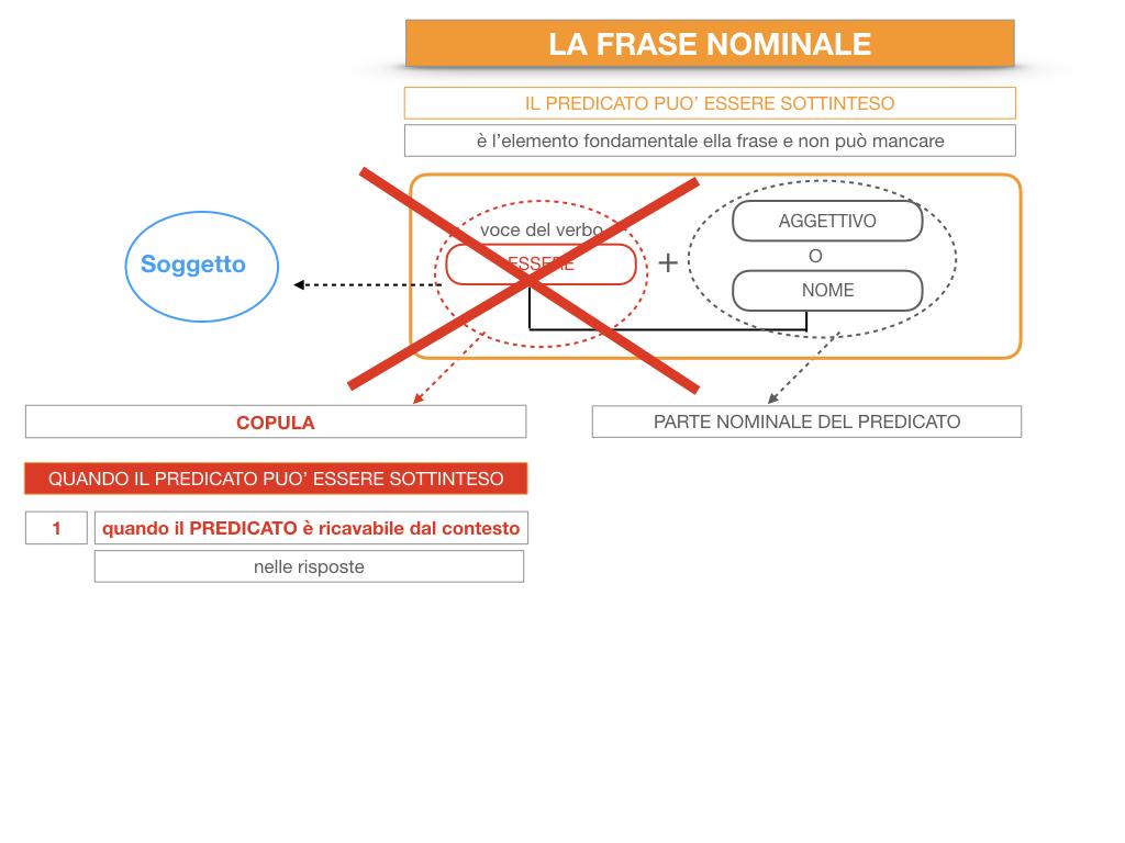 14. VERBI COPULATIVI E PREDICATIVO DEL SOGGETTO_FRASE NOMINALE_SIMULAZIONE.196