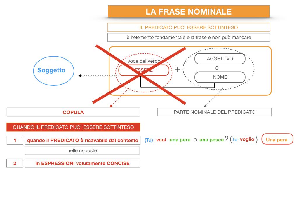 14. VERBI COPULATIVI E PREDICATIVO DEL SOGGETTO_FRASE NOMINALE_SIMULAZIONE.201